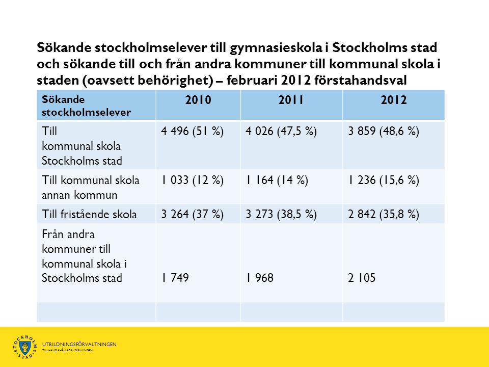 UTBILDNINGSFÖRVALTNINGEN TILLHANDAHÅLLARAVDELNINGEN Sökande stockholmselever till gymnasieskola i Stockholms stad och sökande till och från andra komm