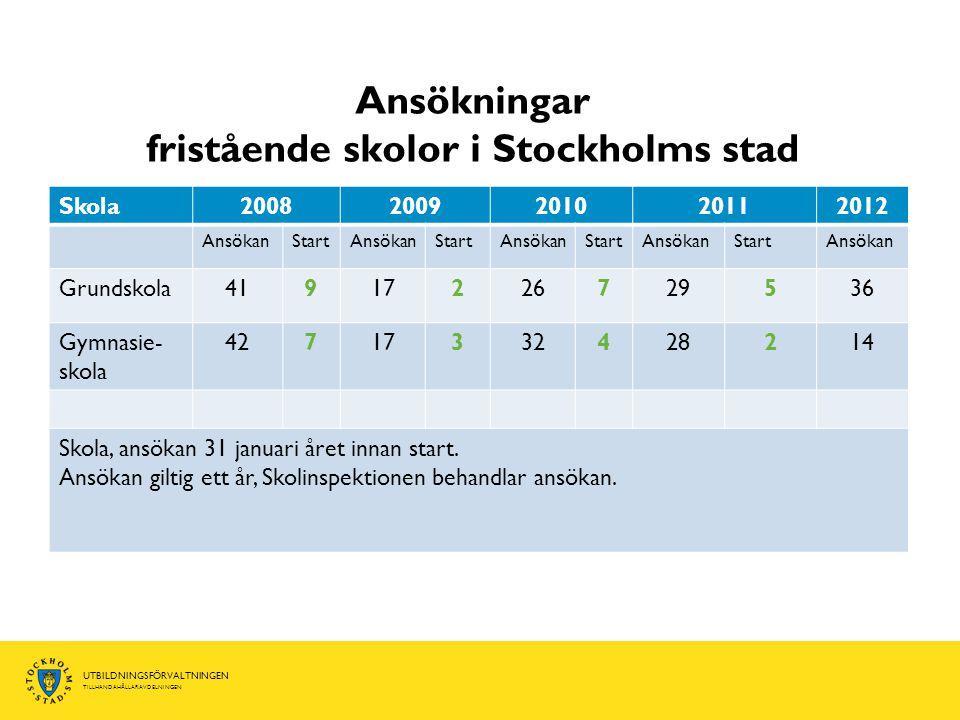 UTBILDNINGSFÖRVALTNINGEN TILLHANDAHÅLLARAVDELNINGEN Ansökningar fristående skolor i Stockholms stad Skola20082009201020112012 AnsökanStartAnsökanStart
