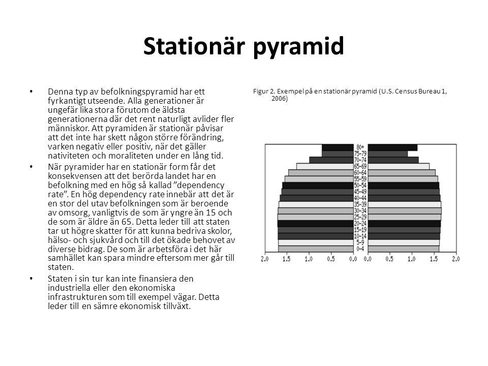 Stationär pyramid • Denna typ av befolkningspyramid har ett fyrkantigt utseende. Alla generationer är ungefär lika stora förutom de äldsta generatione