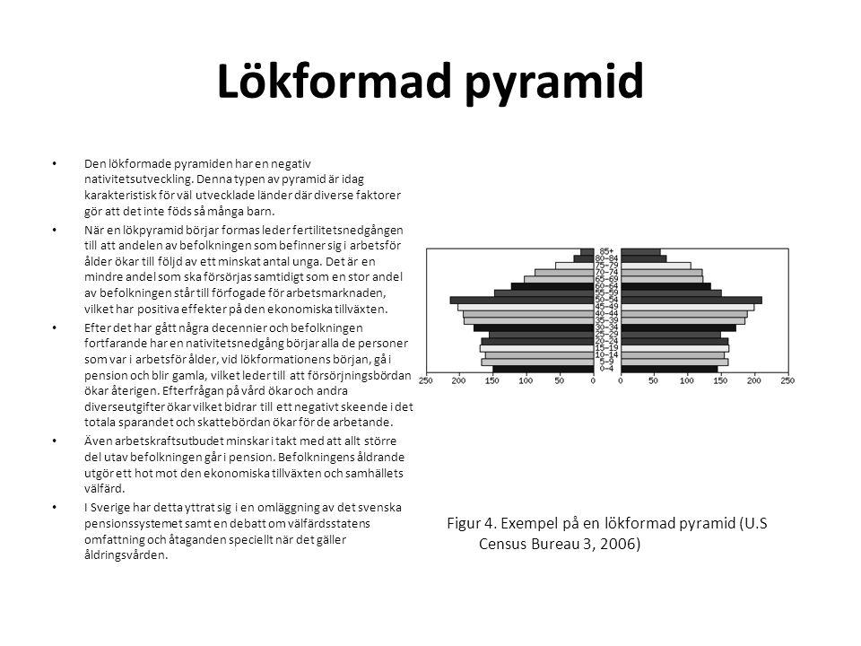 Lökformad pyramid • Den lökformade pyramiden har en negativ nativitetsutveckling. Denna typen av pyramid är idag karakteristisk för väl utvecklade län