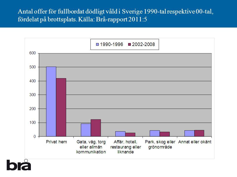 Antal offer för fullbordat dödligt våld i Sverige 1990-tal respektive 00-tal, fördelat på brottsplats.
