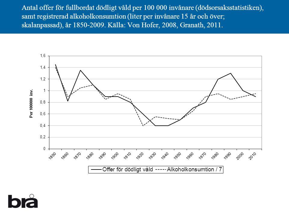 Antal offer för fullbordat dödligt våld per 100 000 invånare (dödsorsaksstatistiken), samt registrerad alkoholkonsumtion (liter per invånare 15 år och