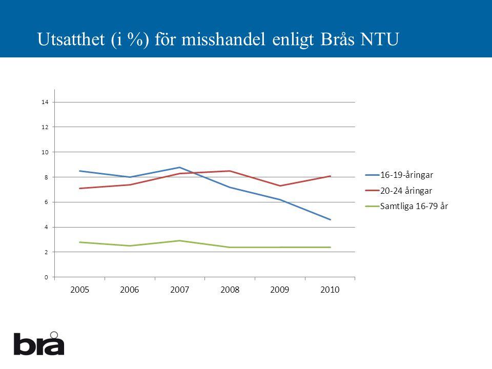 Utsatthet (i %) för misshandel enligt Brås NTU