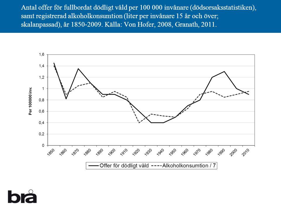 Antal offer för fullbordat dödligt våld per 100 000 invånare (dödsorsaksstatistiken), samt registrerad alkoholkonsumtion (liter per invånare 15 år och över; skalanpassad), år 1850-2009.