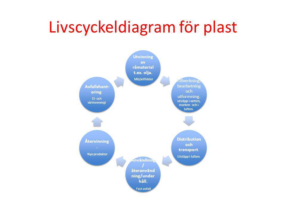 Livscyckeldiagram för plast Utvinning av råmaterial t.ex. olja. Miljöeffekter Tillverkning, bearbetning och utformning. utsläpp i vatten, marken och i