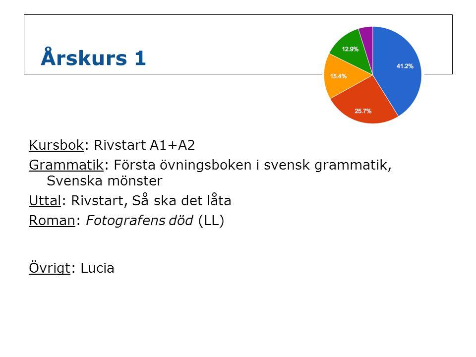 Årskurs 1 Kursbok: Rivstart A1+A2 Grammatik: Första övningsboken i svensk grammatik, Svenska mönster Uttal: Rivstart, Så ska det låta Roman: Fotografe