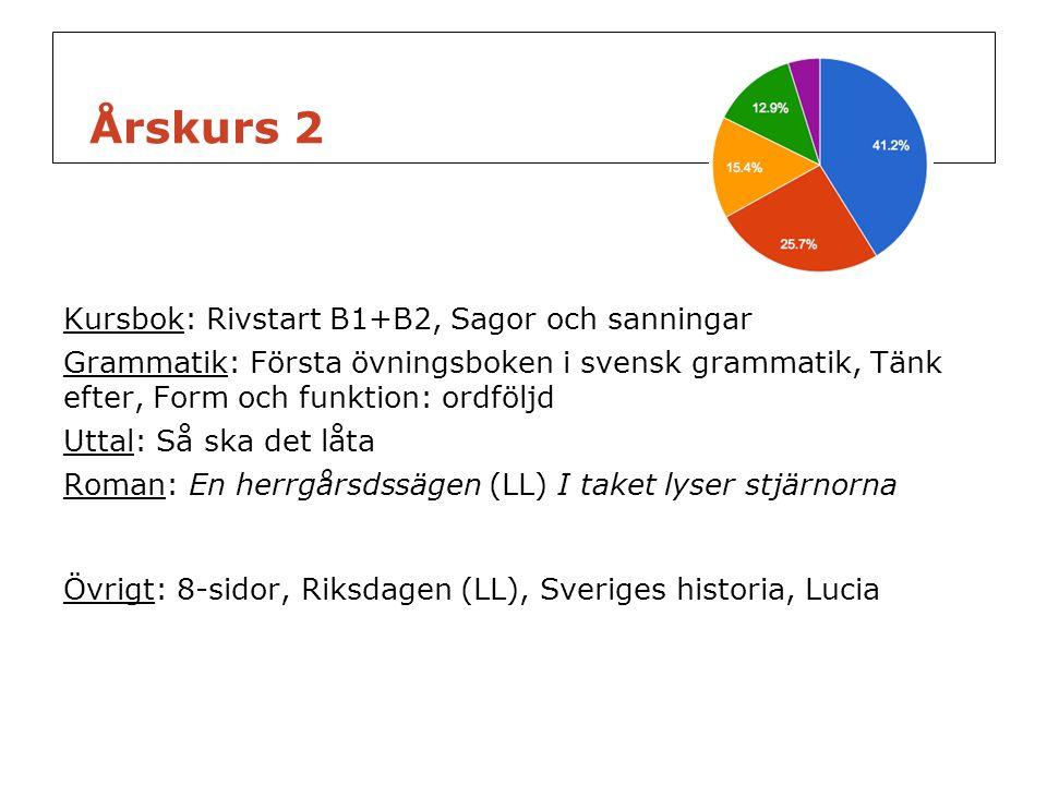 Årskurs 2 Kursbok: Rivstart B1+B2, Sagor och sanningar Grammatik: Första övningsboken i svensk grammatik, Tänk efter, Form och funktion: ordföljd Utta