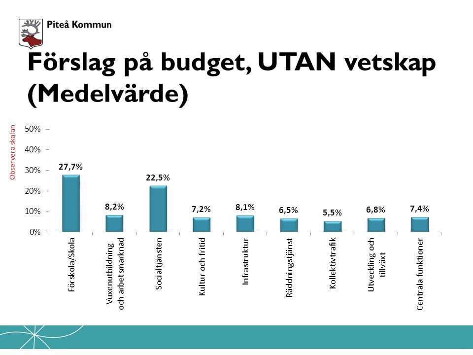 Förslag på budget, UTAN vetskap (Medelvärde) Observera skalan