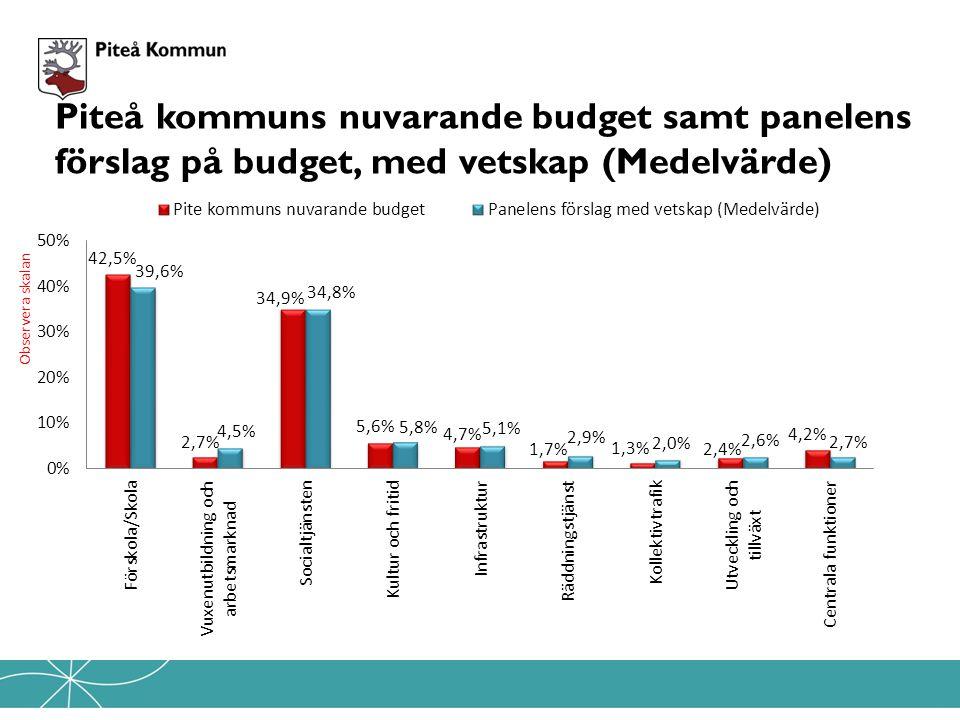 Piteå kommuns nuvarande budget samt panelens förslag på budget, med vetskap (Medelvärde) Observera skalan