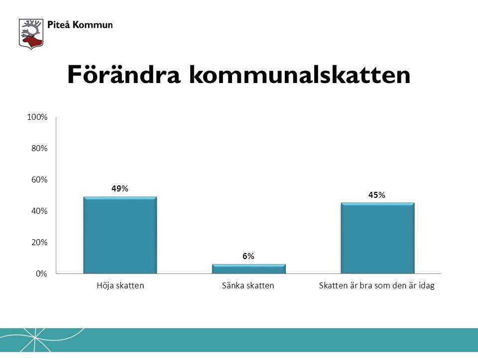 Rapport Medborgarbudget Läs rapporten, Medborgarbudget i sin helhet på; www.pitea.se/pitepanelen