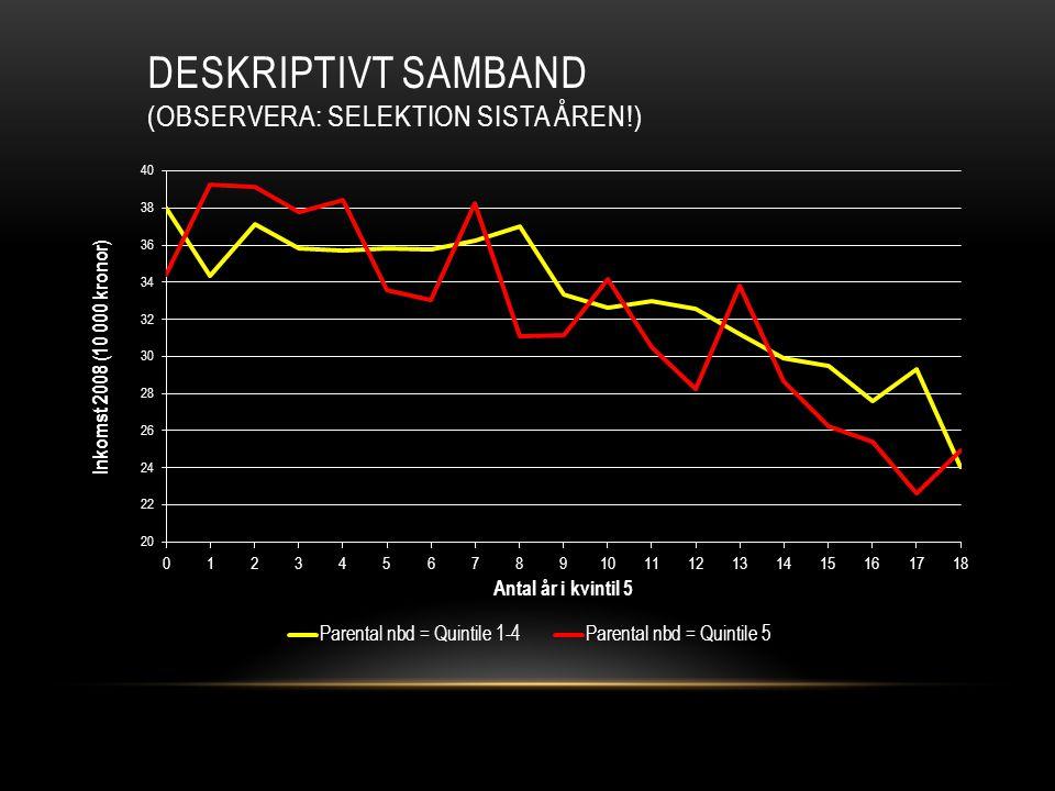 DESKRIPTIVT SAMBAND (OBSERVERA: SELEKTION SISTA ÅREN!)