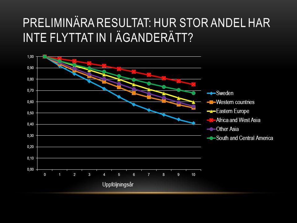 PRELIMINÄRA RESULTAT: HUR STOR ANDEL HAR INTE FLYTTAT IN I ÄGANDERÄTT? Uppföljningsår