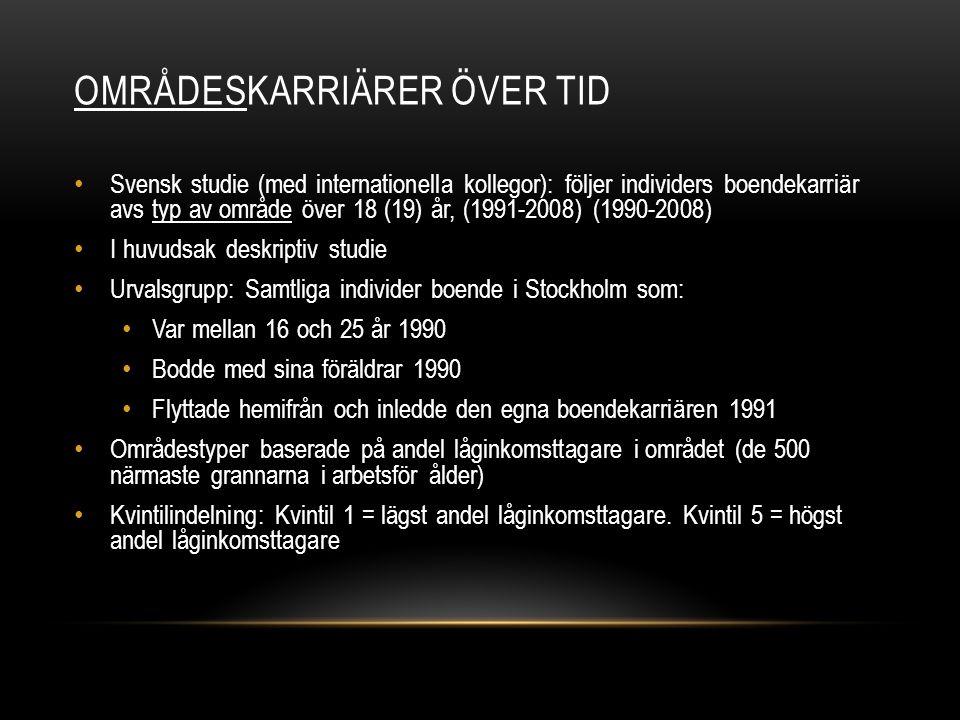 OMRÅDESKARRIÄRER ÖVER TID • Svensk studie (med internationella kollegor): följer individers boendekarriär avs typ av område över 18 (19) år, (1991-200