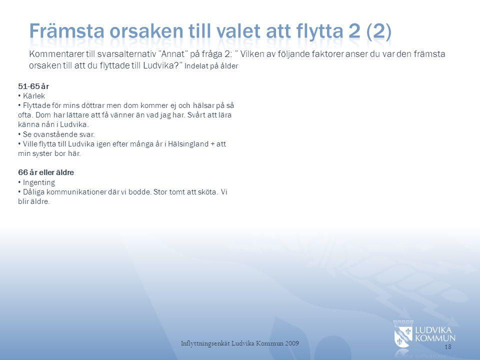 18 Inflyttningsenkät Ludvika Kommun 2009 51-65 år • Kärlek • Flyttade för mins döttrar men dom kommer ej och hälsar på så ofta.