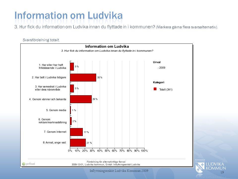 3.Hur fick du information om Ludvika innan du flyttade in i kommunen.