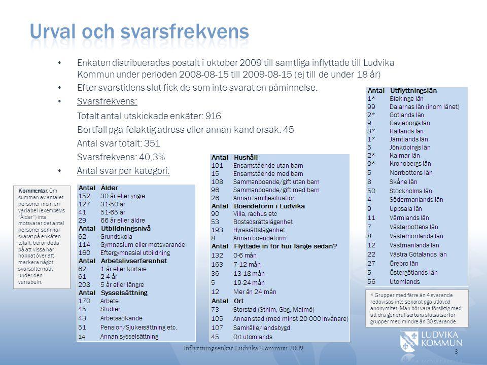 • Enkäten distribuerades postalt i oktober 2009 till samtliga inflyttade till Ludvika Kommun under perioden 2008-08-15 till 2009-08-15 (ej till de under 18 år) • Efter svarstidens slut fick de som inte svarat en påminnelse.