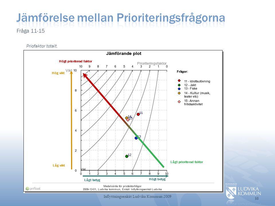 Fråga 11-15 Priofaktor totalt.