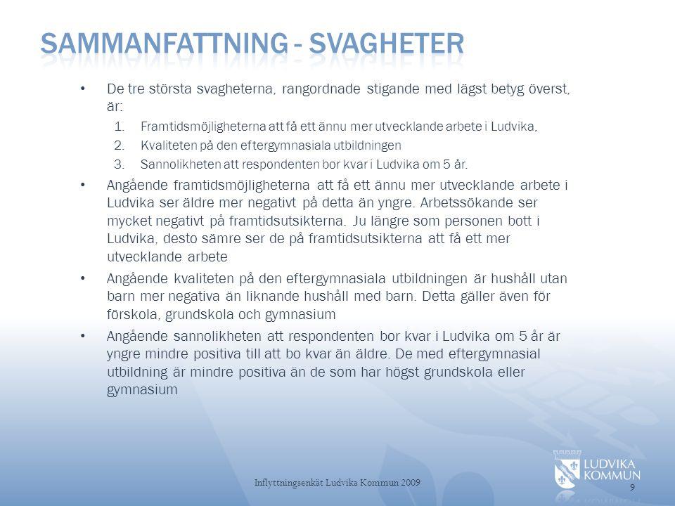 Frågeområde 10 Inflyttningsenkät Ludvika Kommun 2009