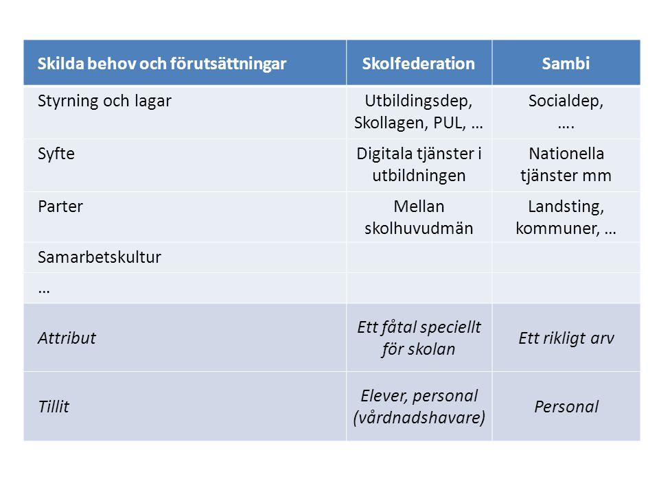 Skilda behov och förutsättningarSkolfederationSambi Styrning och lagarUtbildingsdep, Skollagen, PUL, … Socialdep, ….