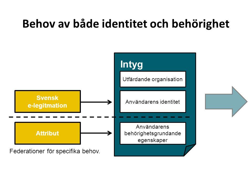 Behov av både identitet och behörighet Intyg Användarens identitet Användarens behörighetsgrundande egenskaper Utfärdande organisation Svensk e-legitmation Attribut Federationer för specifika behov.