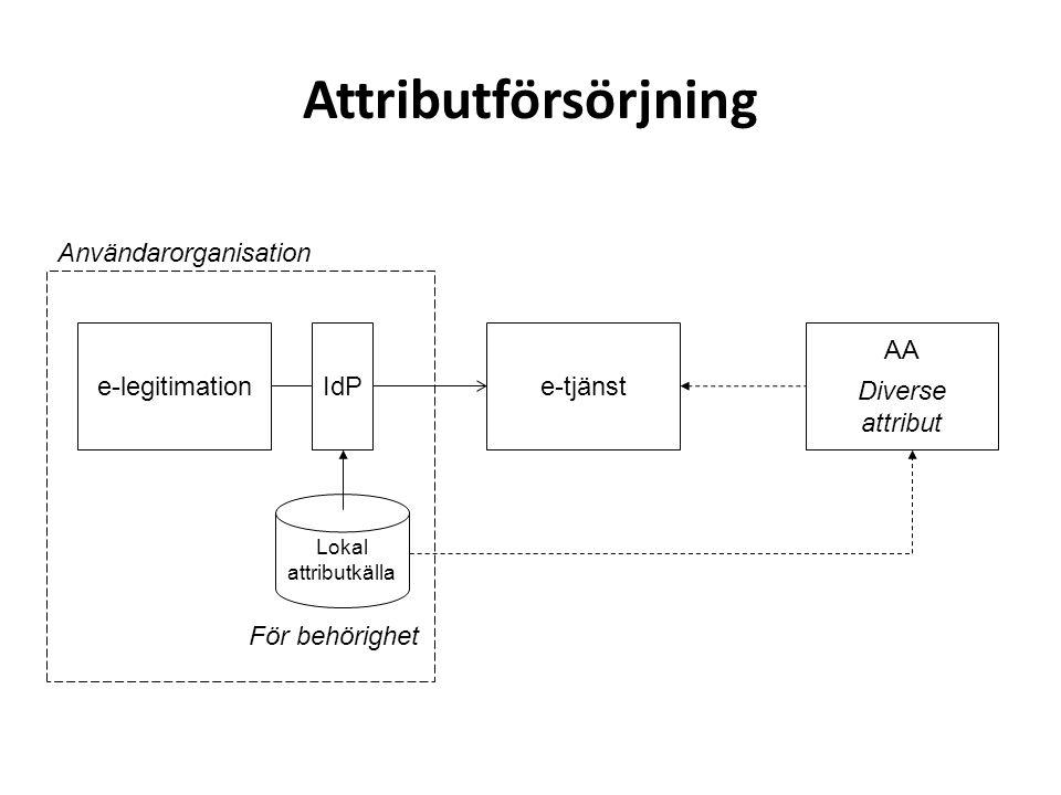 Attributförsörjning e-legitimatione-tjänst AA Diverse attribut IdP Användarorganisation Lokal attributkälla För behörighet