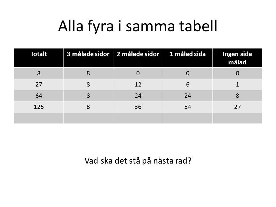 Alla fyra i samma tabell Totalt3 målade sidor2 målade sidor1 målad sidaIngen sida målad 88000 2781261 64824 8 1258365427 Vad ska det stå på nästa rad?