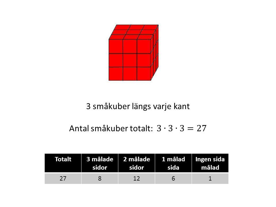 Totalt3 målade sidor 2 målade sidor 1 målad sida Ingen sida målad 2781261