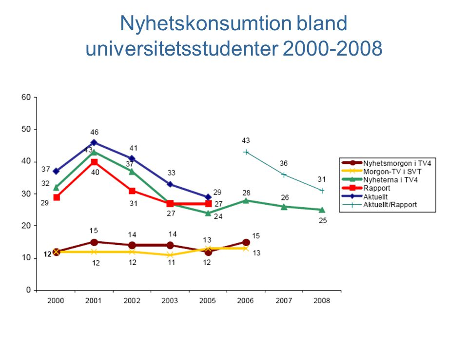 Nyhetskonsumtion bland universitetsstudenter 2000-2008