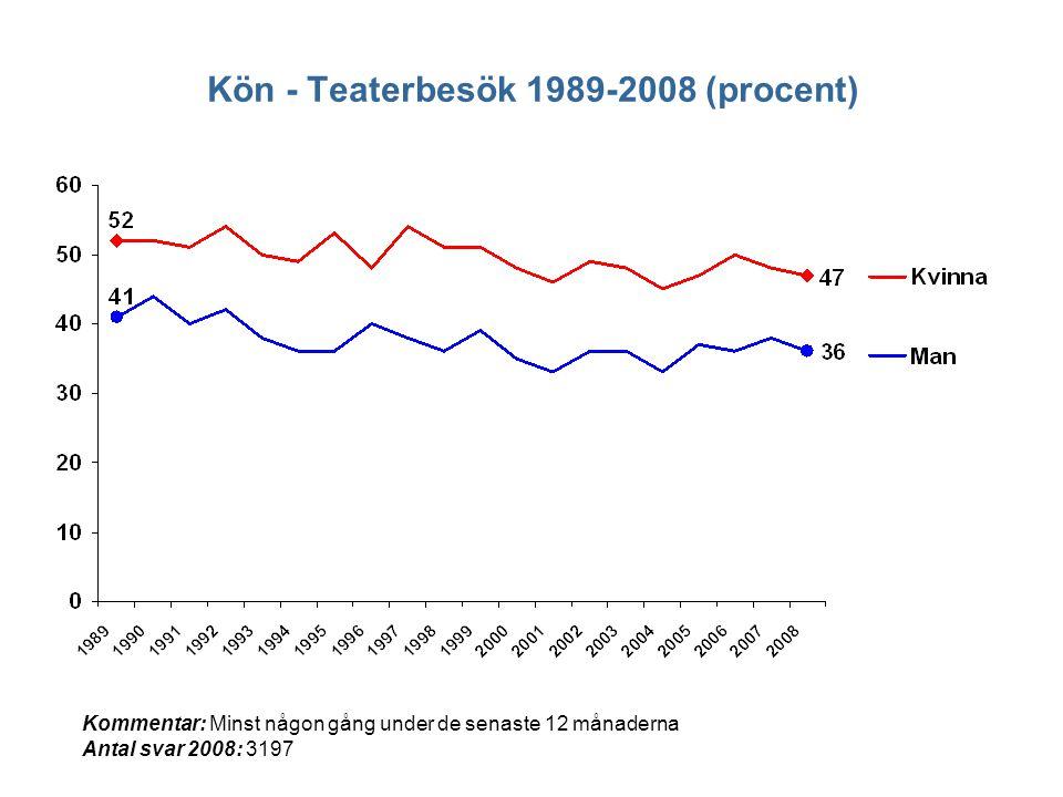 Kön - Teaterbesök 1989-2008 (procent) Kommentar: Minst någon gång under de senaste 12 månaderna Antal svar 2008: 3197