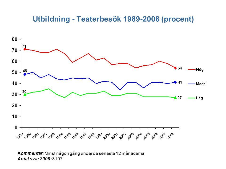 Utbildning - Teaterbesök 1989-2008 (procent) Kommentar: Minst någon gång under de senaste 12 månaderna Antal svar 2008: 3197