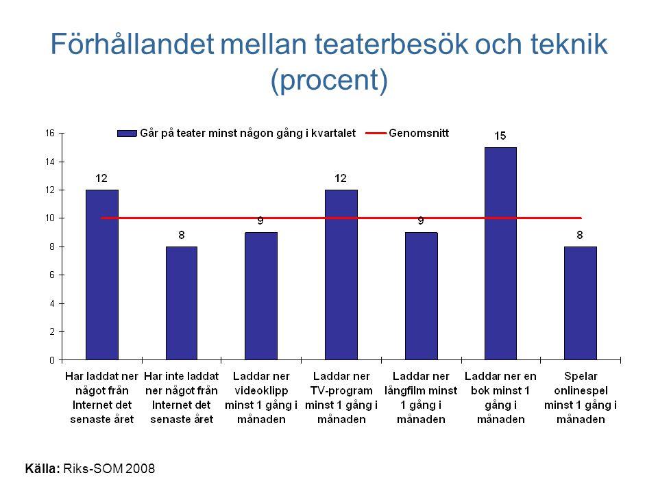 Källa: Riks-SOM 2008 Förhållandet mellan teaterbesök och teknik (procent)