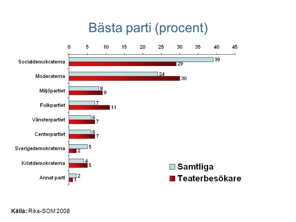 Bästa parti (procent) Källa: Riks-SOM 2008