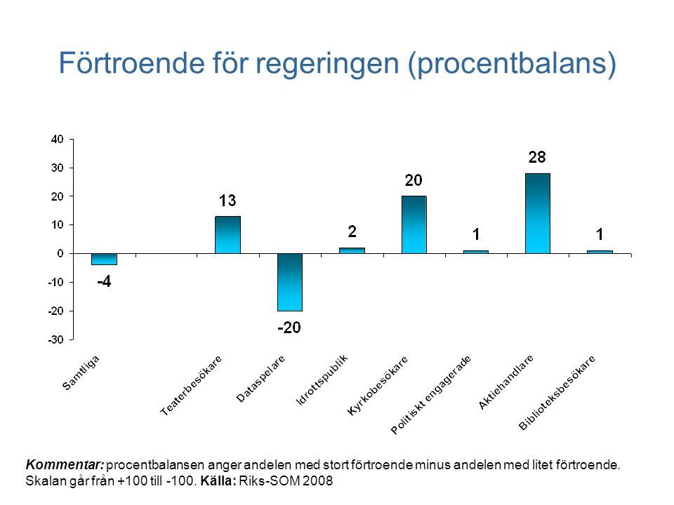 Förtroende för regeringen (procentbalans) Kommentar: procentbalansen anger andelen med stort förtroende minus andelen med litet förtroende.