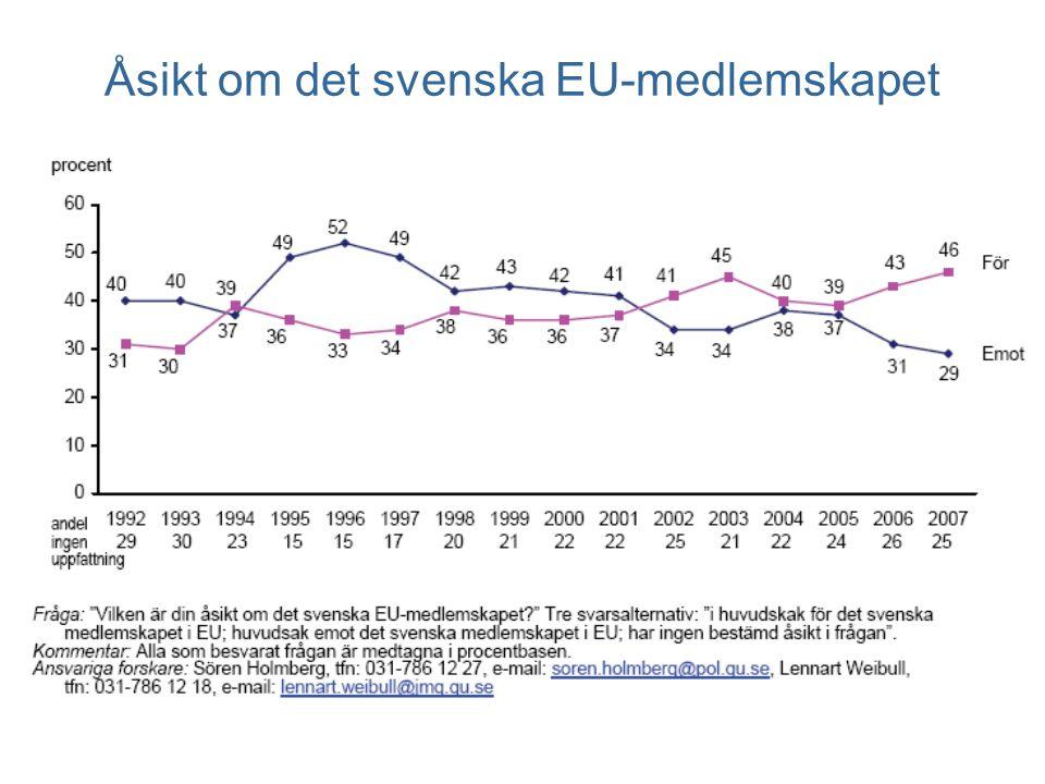Åsikt om det svenska EU-medlemskapet