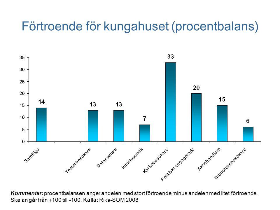 Förtroende för kungahuset (procentbalans) Kommentar: procentbalansen anger andelen med stort förtroende minus andelen med litet förtroende.