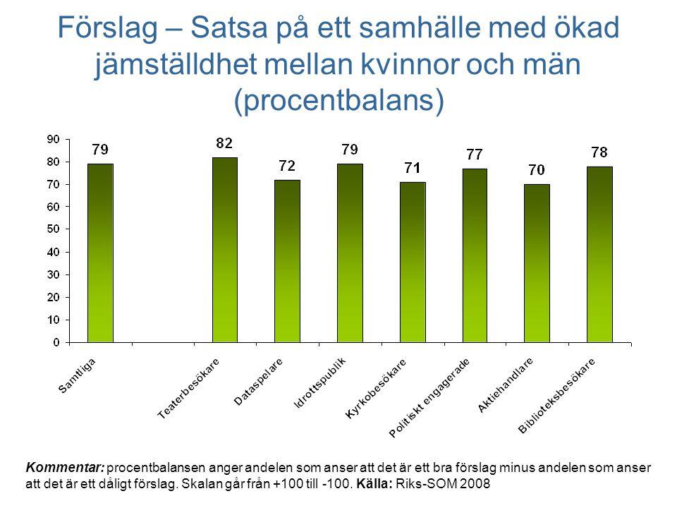Förslag – Satsa på ett samhälle med ökad jämställdhet mellan kvinnor och män (procentbalans) Kommentar: procentbalansen anger andelen som anser att det är ett bra förslag minus andelen som anser att det är ett dåligt förslag.