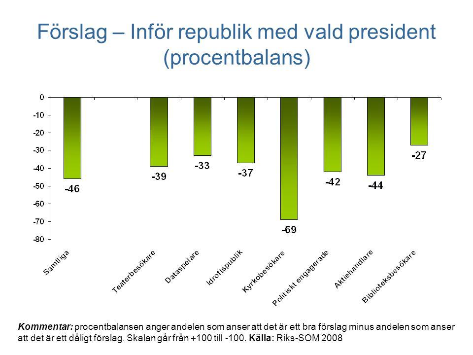 Förslag – Inför republik med vald president (procentbalans) Kommentar: procentbalansen anger andelen som anser att det är ett bra förslag minus andelen som anser att det är ett dåligt förslag.