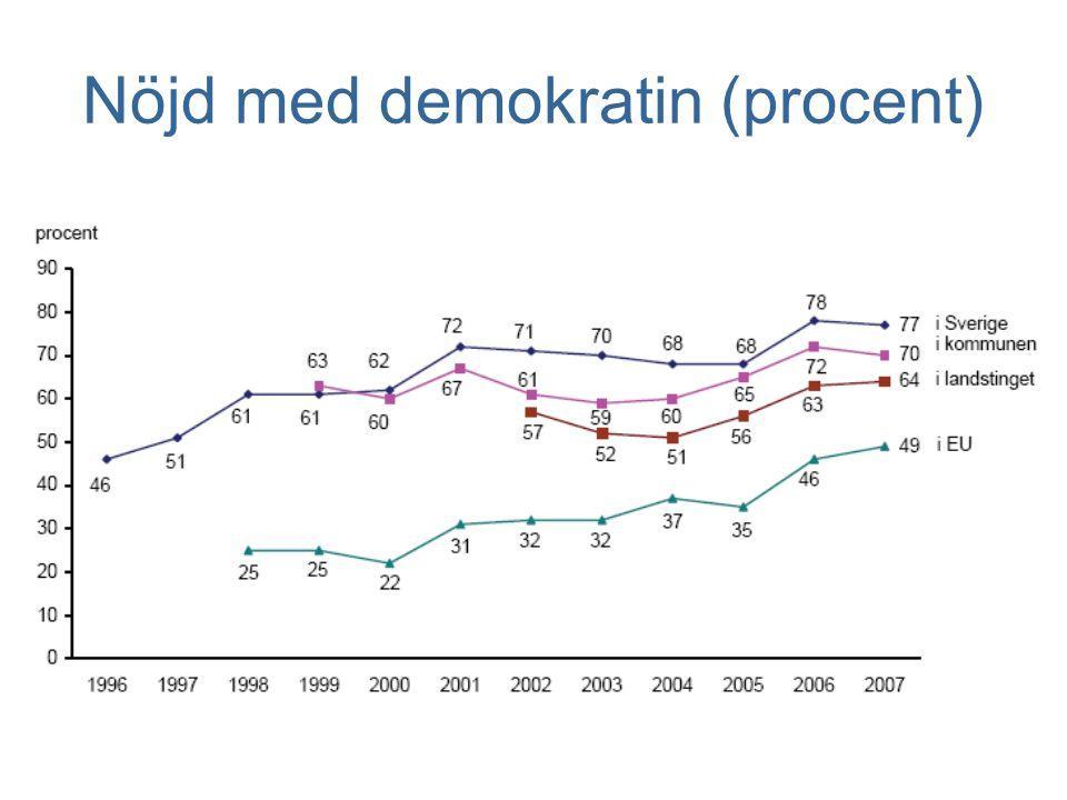 Nöjd med demokratin (procent)