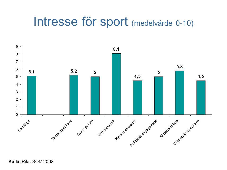 Källa: Riks-SOM 2008 Intresse för sport (medelvärde 0-10)