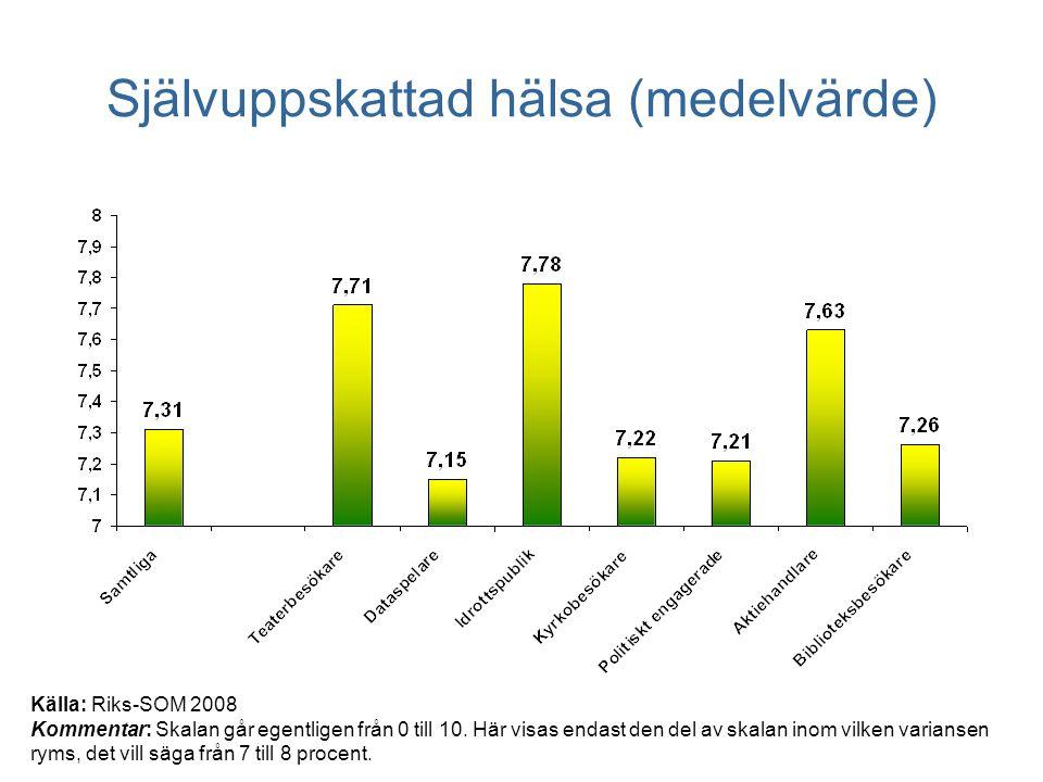 Självuppskattad hälsa (medelvärde) Källa: Riks-SOM 2008 Kommentar: Skalan går egentligen från 0 till 10.