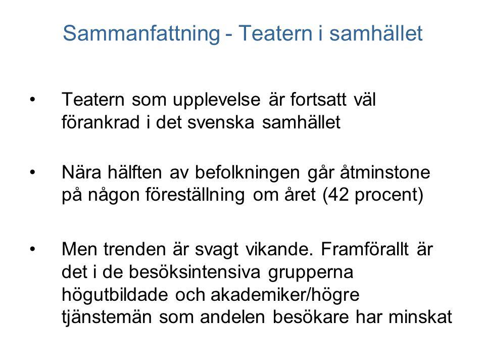 Sammanfattning - Teatern i samhället •Teatern som upplevelse är fortsatt väl förankrad i det svenska samhället •Nära hälften av befolkningen går åtminstone på någon föreställning om året (42 procent) •Men trenden är svagt vikande.