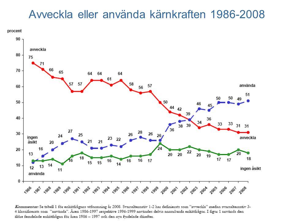 Avveckla eller använda kärnkraften 1986-2008