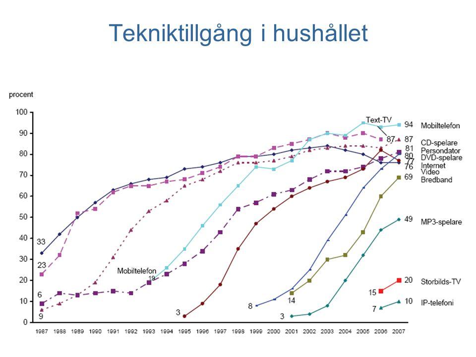 Subjektiv klass - Teaterbesök 1989-2008 (procent) Kommentar: Minst någon gång under de senaste 12 månaderna Antal svar 2008: 3197