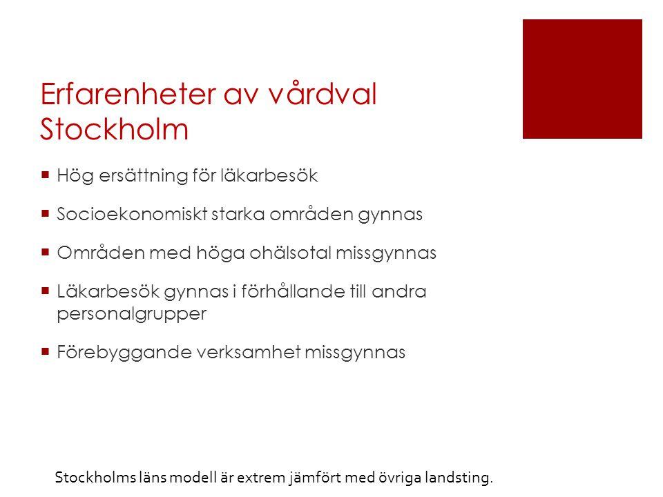 Erfarenheter av vårdval Stockholm  Hög ersättning för läkarbesök  Socioekonomiskt starka områden gynnas  Områden med höga ohälsotal missgynnas  Läkarbesök gynnas i förhållande till andra personalgrupper  Förebyggande verksamhet missgynnas Stockholms läns modell är extrem jämfört med övriga landsting.