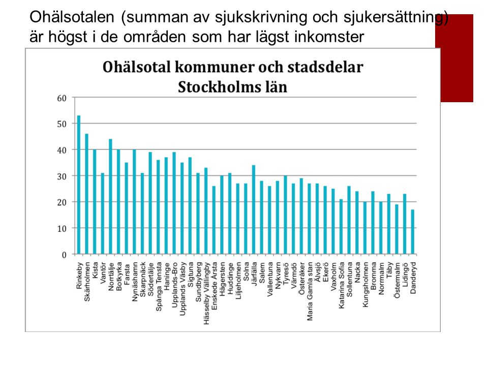 Ohälsotalen (summan av sjukskrivning och sjukersättning) är högst i de områden som har lägst inkomster