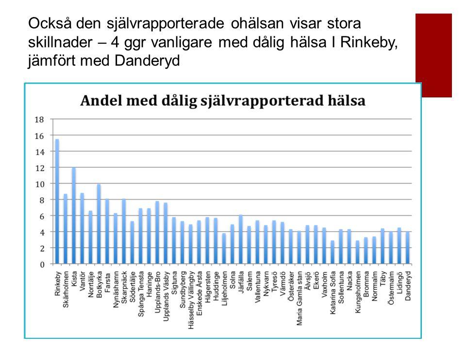 Också den självrapporterade ohälsan visar stora skillnader – 4 ggr vanligare med dålig hälsa I Rinkeby, jämfört med Danderyd