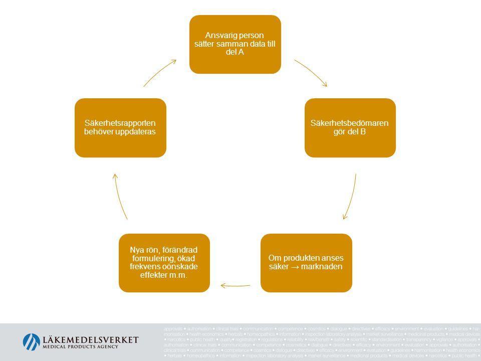 Del B - Säkerhetsbedömningen ska ses över och uppdateras om • Nya vetenskapliga upptäckter och toxdata för ingående ämnen framkommer som påverkar resultatet av nuvarande bedömning • Förändringar i formuleringen eller specifikationer av råvaror • Förändringar i användningsförhållanden • Juridiska förändringar • Trend med ökat antal allvaliga oönskade effekter och/eller oönskade effekter