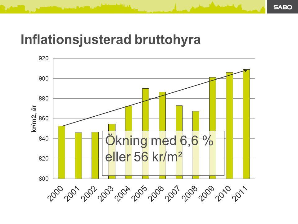 Ökning med 3,8 % eller med 29 kr/m² Hyra inflationsjusterad utan el och värme