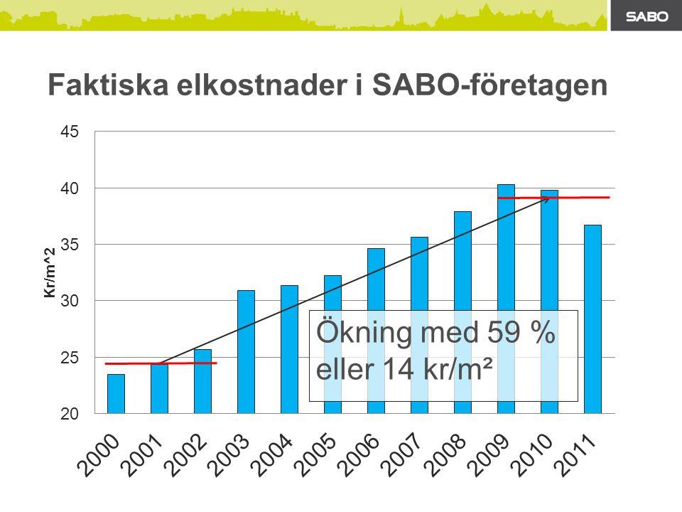 Ökning med 14 % eller 14 kr/m² Faktiska värmekostnader i SABO-företagen