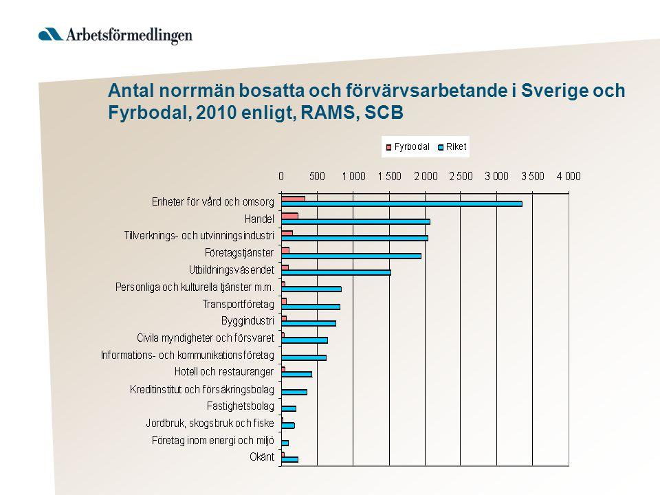 Antal norrmän bosatta och förvärvsarbetande i Sverige och Fyrbodal, 2010 enligt, RAMS, SCB